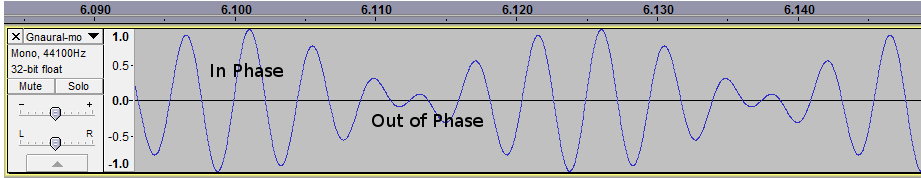 Mono Channel Wave with 40Hz Beat Frequency