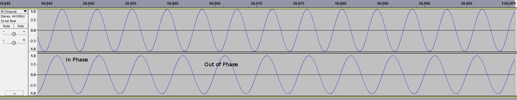 Stereo Wave Showing Phase Cancellation and Amplification